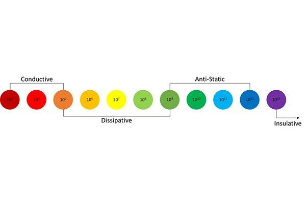 Surface-Resistivity-Ohm-Scale